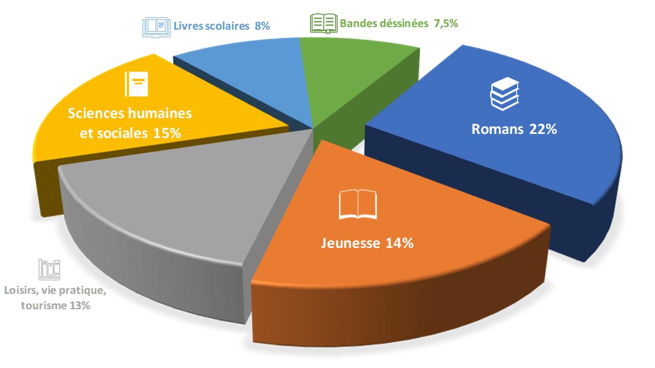les principaux secteurs d'éditions 2018